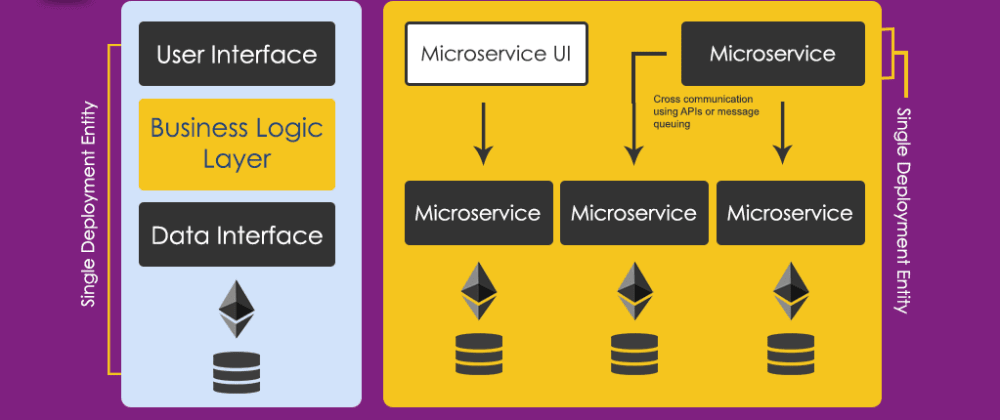 Cover image for Monolithic vs Microservice Architecture- Pros and Cons