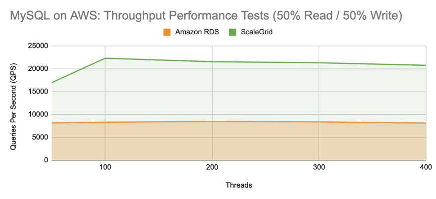ScaleGrid vs Amazon RDS: MySQL Throughput Performance Test - 50 Percent Read 50 Percent Write