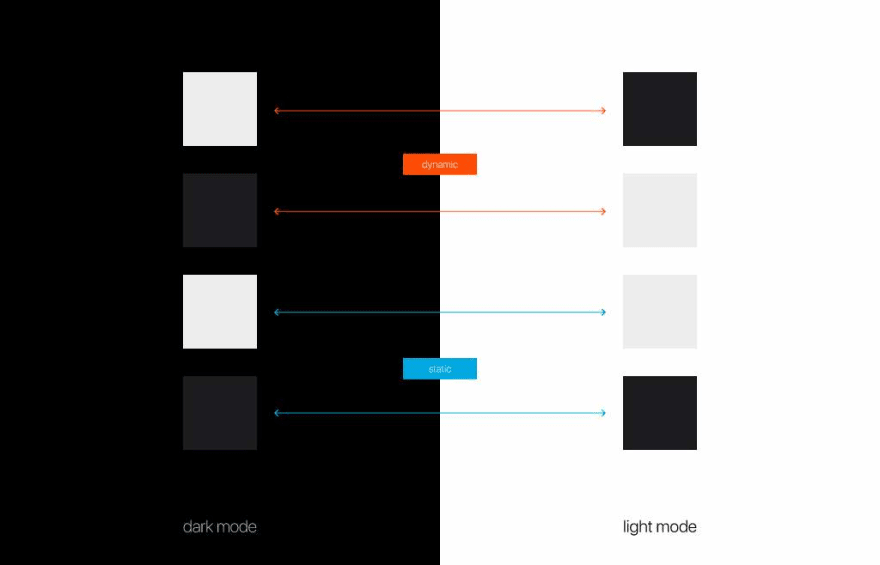 Confusing transition of color sets