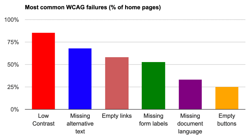 Bar chart showing most common WCAG failures
