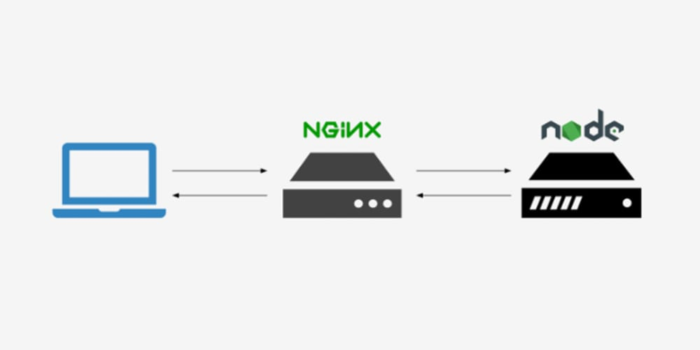 How To Serve Node js Applications with Nginx on a Raspberry