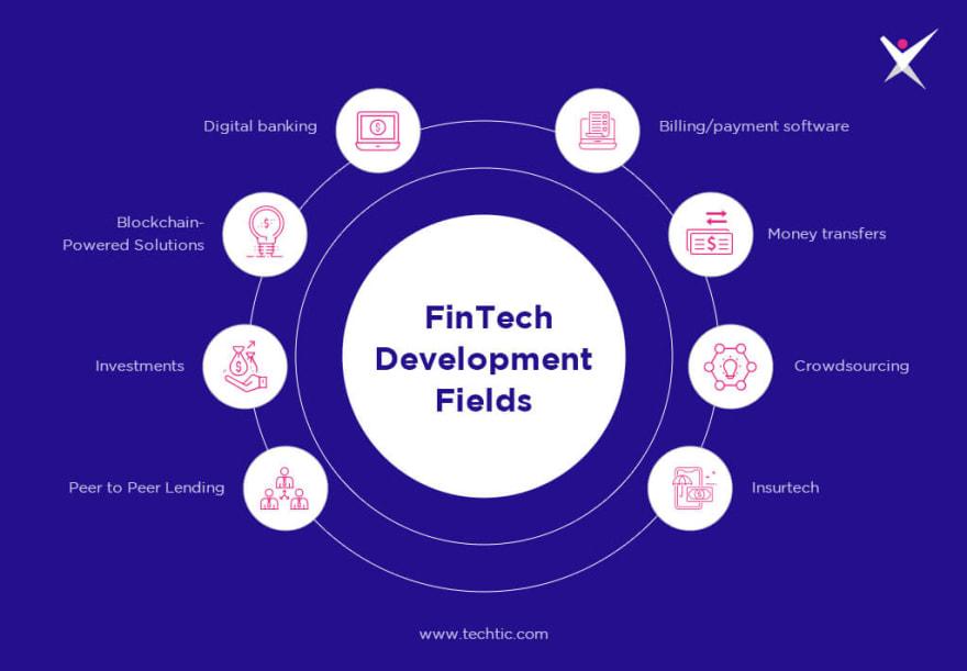 Top 5 FinTech Software Development Fields to Invest
