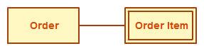 weak-entity-ER-diagrams.jpeg