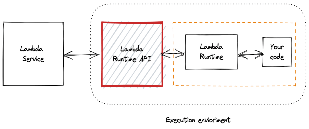 Cover image for Understanding the AWS Lambda Runtime API