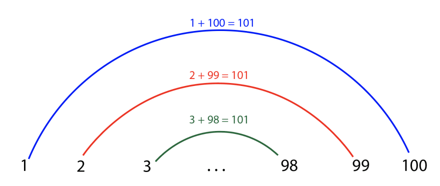"Numbers 1, 2, 3 on the left side in black, and 98, 99, 100 on the right side in black, with an ellipses (...) in between them. A blue arch connects 1 and 100, and above it is ""1 + 100 = 101"" in blue. A red arch connects 2 and 99, and above it is ""2 + 99 = 101"" in red. A green arch connects 3 and 98, and above it is ""3 + 98 = 101"" in green."