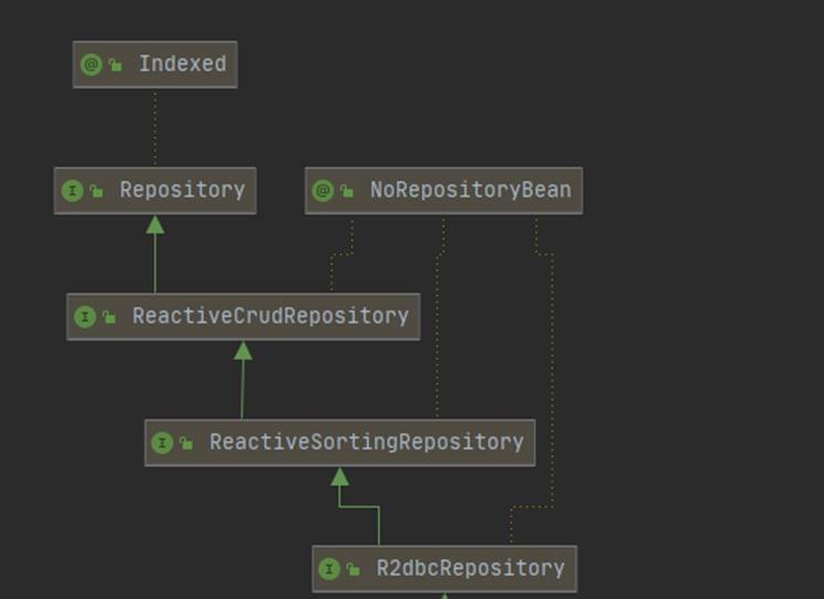 r2dbc-repository-diagram