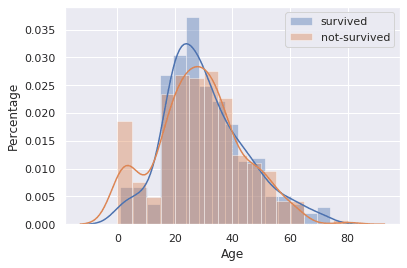 Percentage of survived-not survived passengers by age