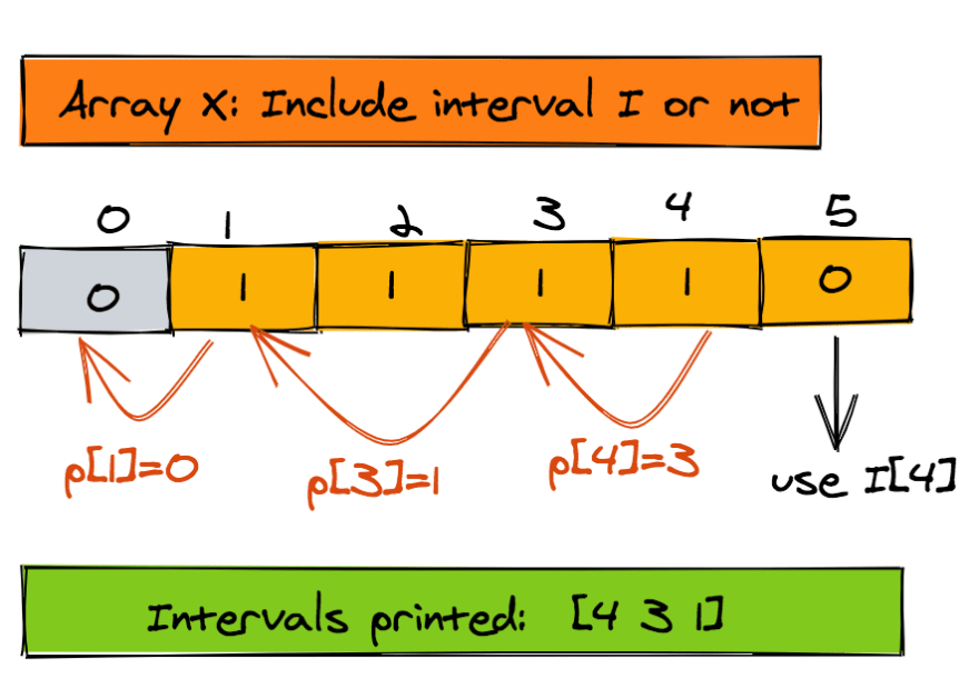 Weighted interval scheduling array X