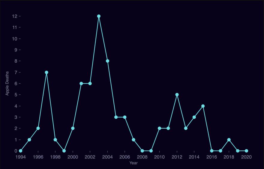 Deaths Per Year Axis Fix