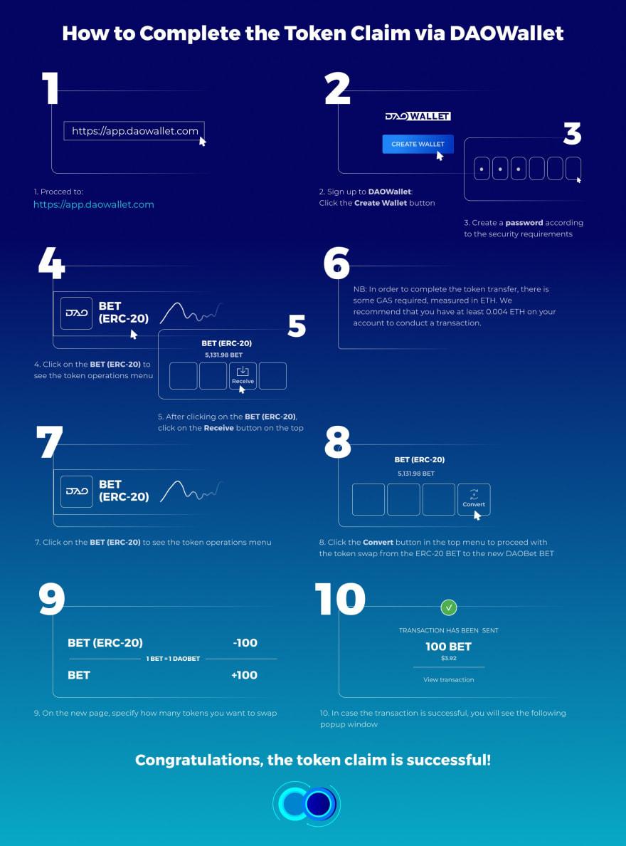 Token Swap Infographic