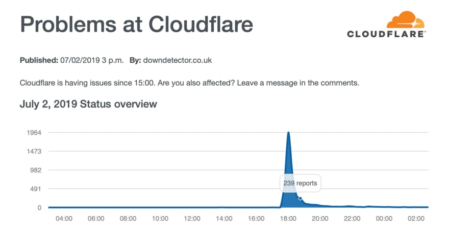 Graph - problems at cloudfare