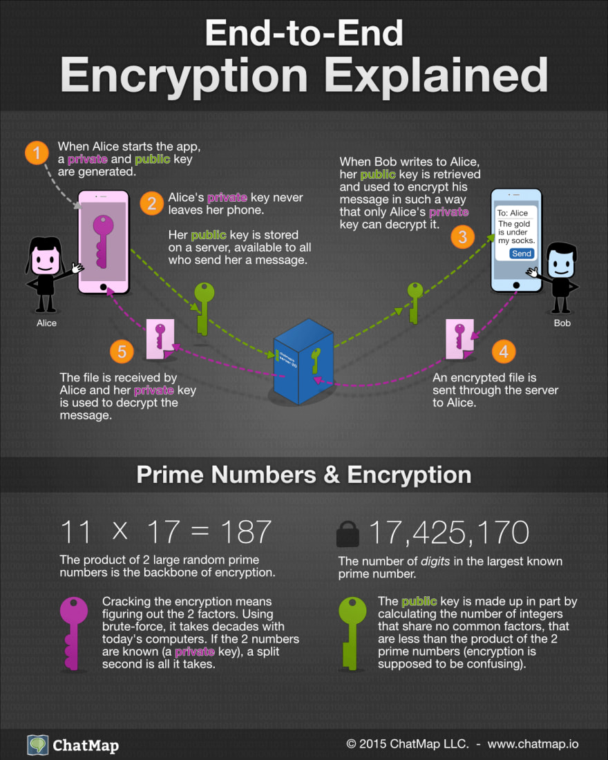 End to end encryption for instant messaging