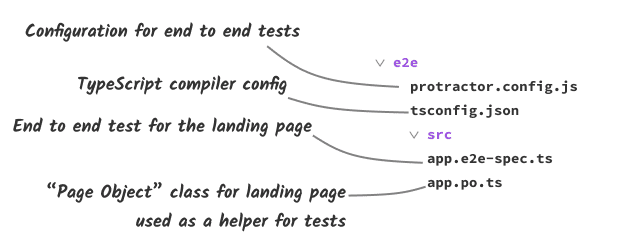 Layout of the e2e directory of an Angular web application project