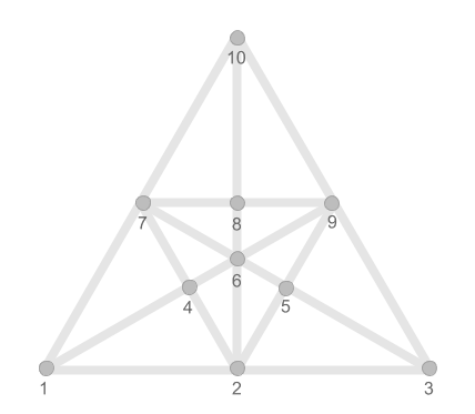 Triangles to be counted
