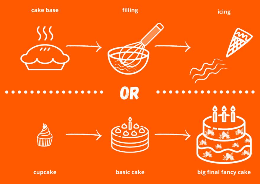 Cupcake vs cake base approaches visualised