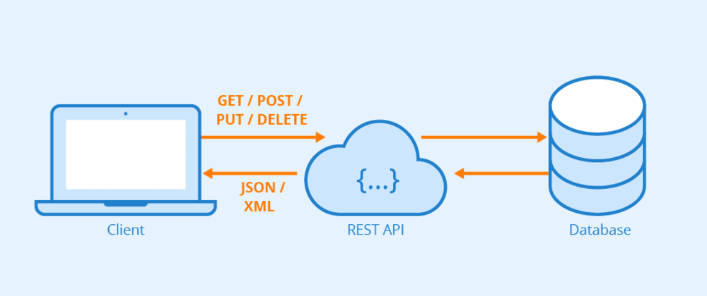 Cover image for 3 Simple ways to bypass API rate limits