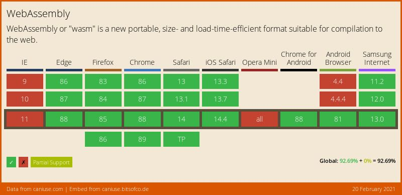 Data on support for the wasm feature across the major browsers from caniuse.com