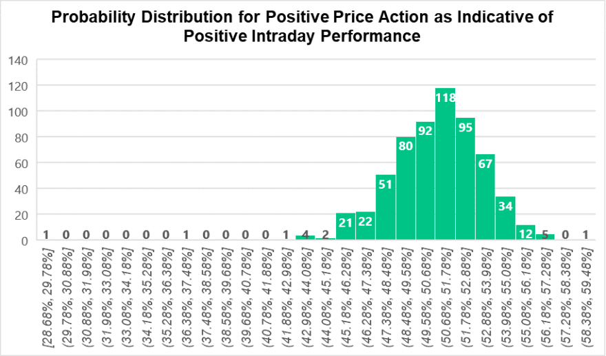 The distribution of probabilities for positive pre-market price action as an indicator for positive intraday performance shows that most of the time a stock increasing in pre-market has a 50/50 chance of continuing to increase through intraday.
