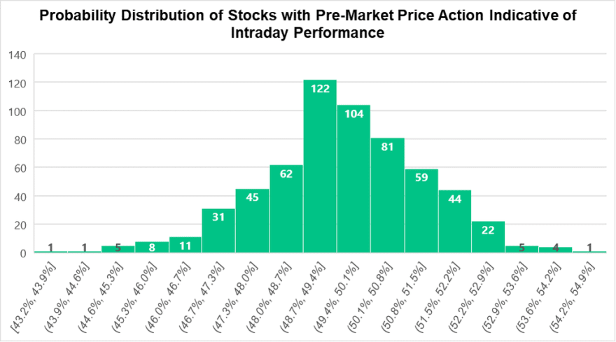 This chart shows the probability distribution for pre-market price action as a forecast for intraday performance. In other words, if a stock is going up or down in pre-market, does it keep going in the same direction during intraday? We see the results tend the 50th percentile, showing on an aggregate level there is no way to tell based off pre-market action.