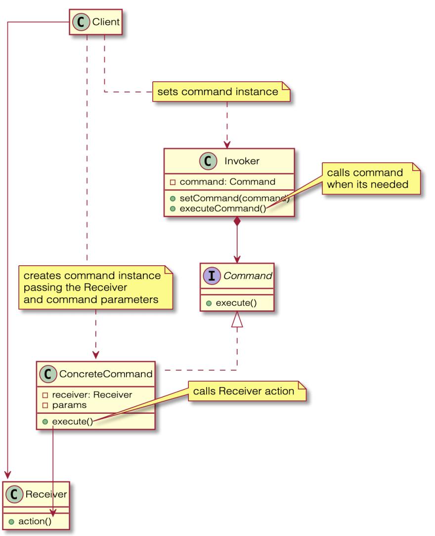 Command Pattern diagram