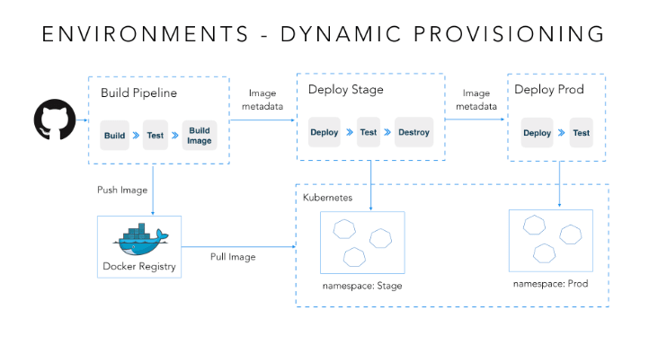 Environment Plan Dynamic Provisioning for Continuous Delivery