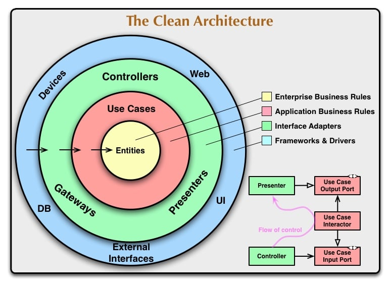 Clean architecture diagram