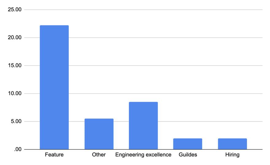 Time per project - column