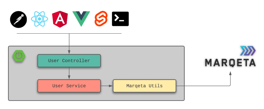 User API