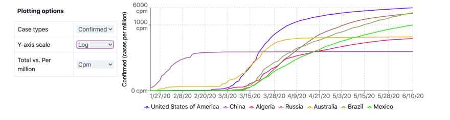 Log plots for multiple countries.