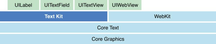 TextKit Arch