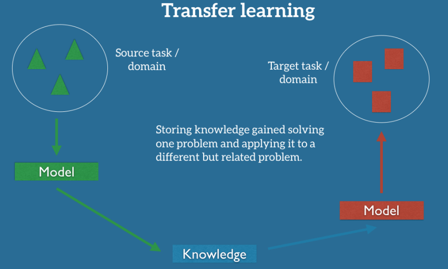 example of transfer learning