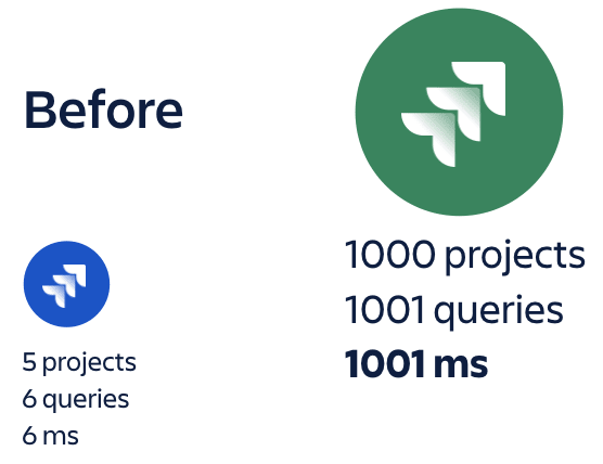 Before performance-tuning, latency for large Jira customers was significant.