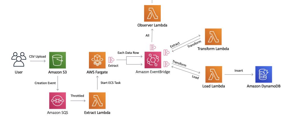 Cover image for S3 CSV File to DynamoDB using EventBridge, AWS Lambda, Fargate and SQS