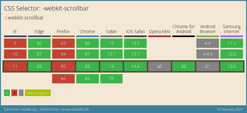 CSS webkit scrollbar browser support