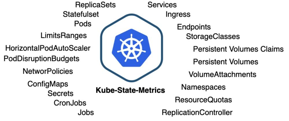 Cover image for Kubernetes Monitoring: Kube-State-Metrics