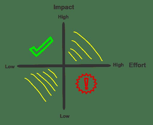 tech-backlog-quadrants