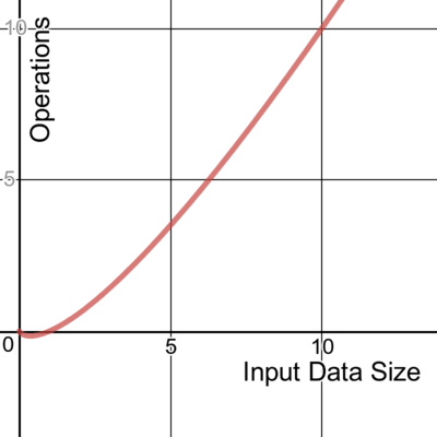 A graph showing quasilinear time complexity