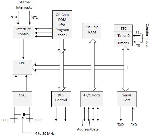 Blocks Diagram of the 8051 microcontroller