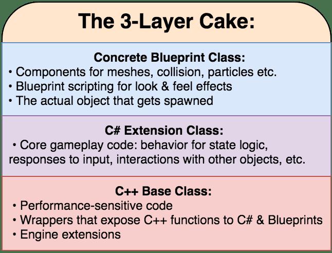 3-layer-cake-freeform-labs