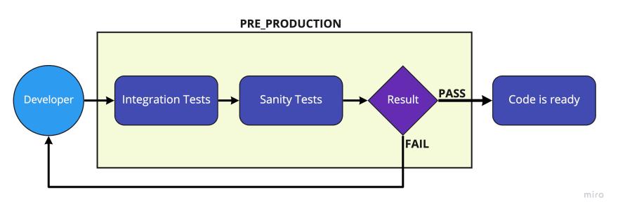 continuous-pipe-diagram