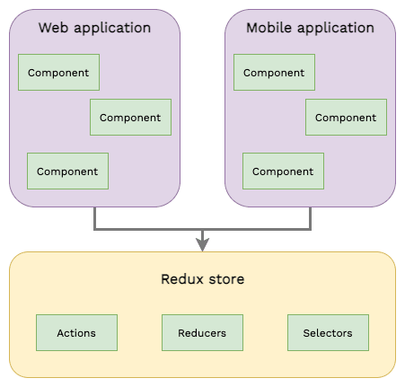 sharing code between mobile and web