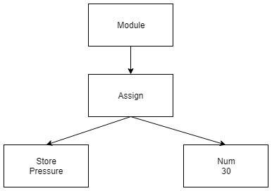 Tree visual representation