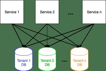 Database per tenant diagram