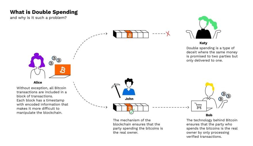 Bitpanda-Infographics_4-double-spending.png