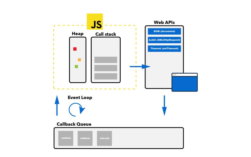 High level overview of how JavaScript works in the browser