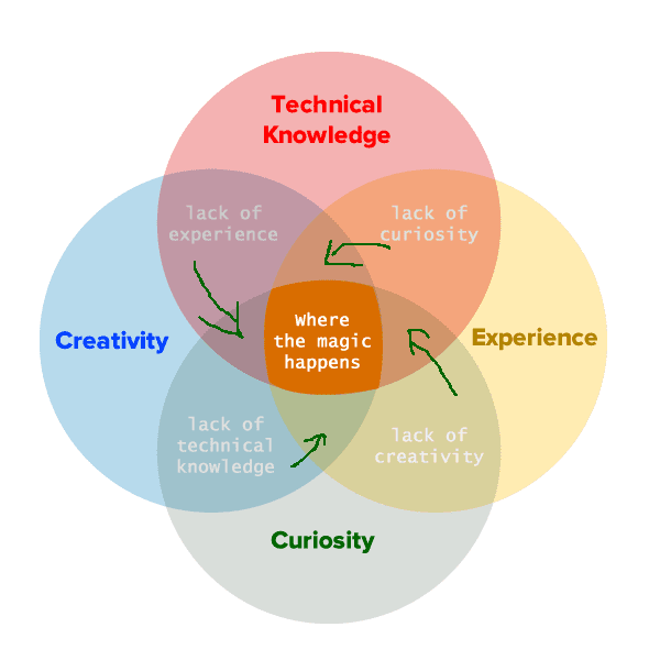edited-venn-diagram