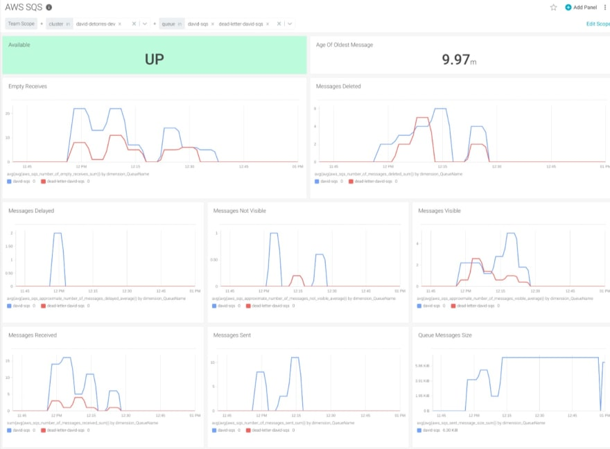 A PromQL dashboard example showing all the metrics explained.