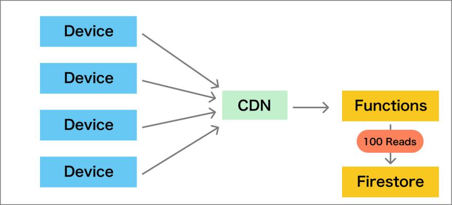 Reading data through CDN by clients
