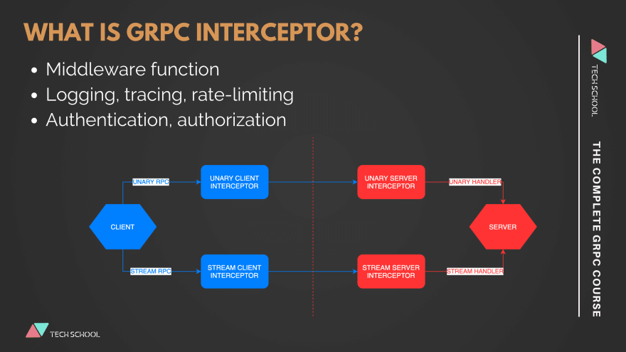 what-is-grpc-interceptor
