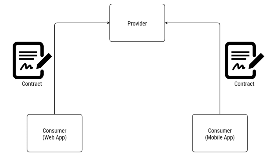API Contracts